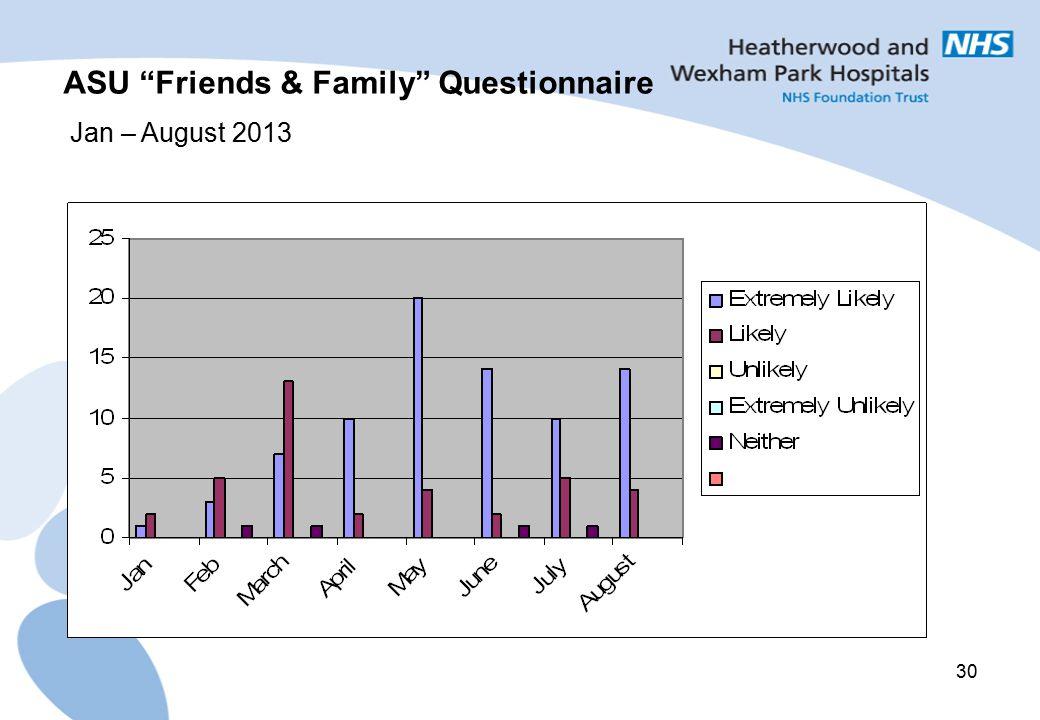 30 ASU Friends & Family Questionnaire Jan – August 2013