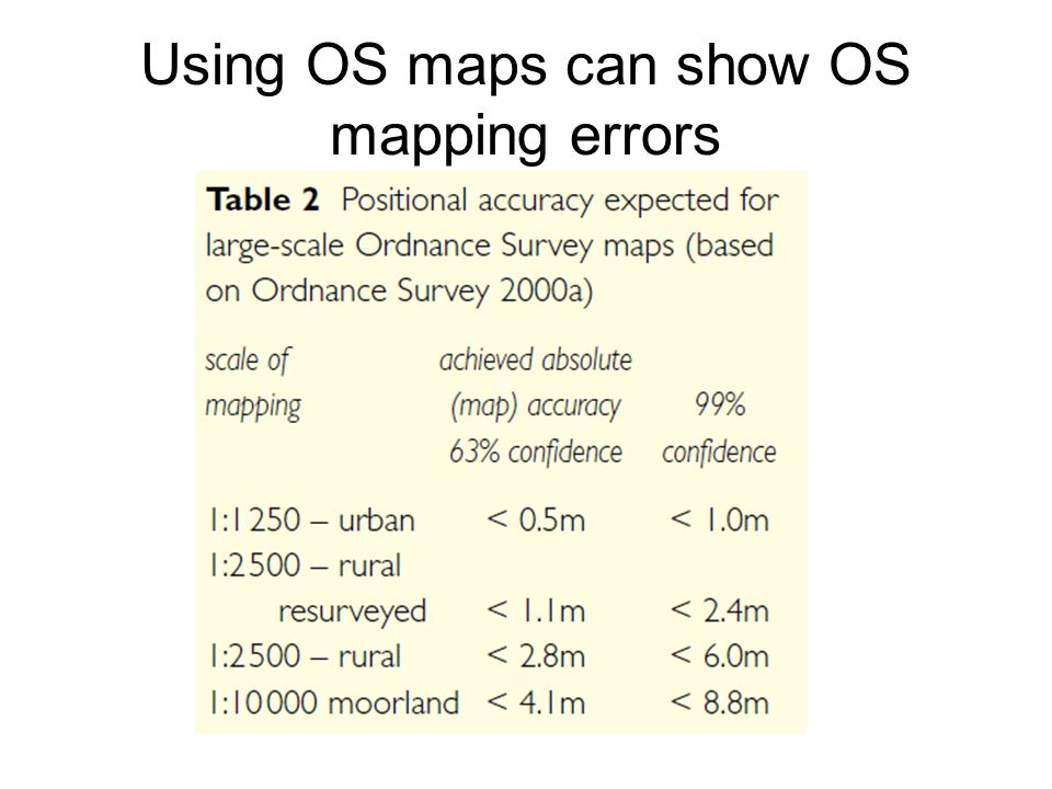 Using OS maps can show OS mapping errors