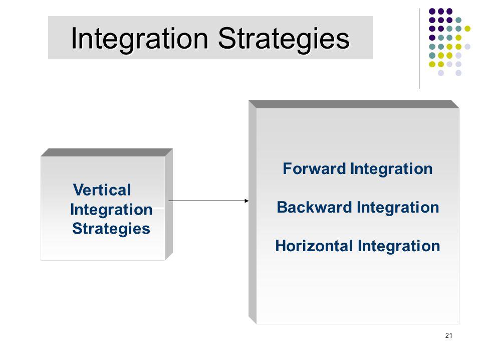 21 Integration Strategies Vertical Integration Strategies Forward Integration Backward Integration Horizontal Integration