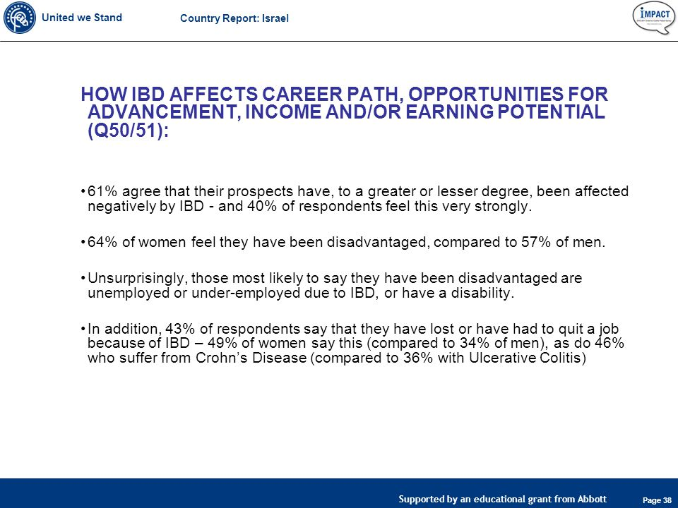 United we Stand Page 38 Supported by an educational grant from Abbott Country Report: Israel HOW IBD AFFECTS CAREER PATH, OPPORTUNITIES FOR ADVANCEMENT, INCOME AND/OR EARNING POTENTIAL (Q50/51): 61% agree that their prospects have, to a greater or lesser degree, been affected negatively by IBD - and 40% of respondents feel this very strongly.