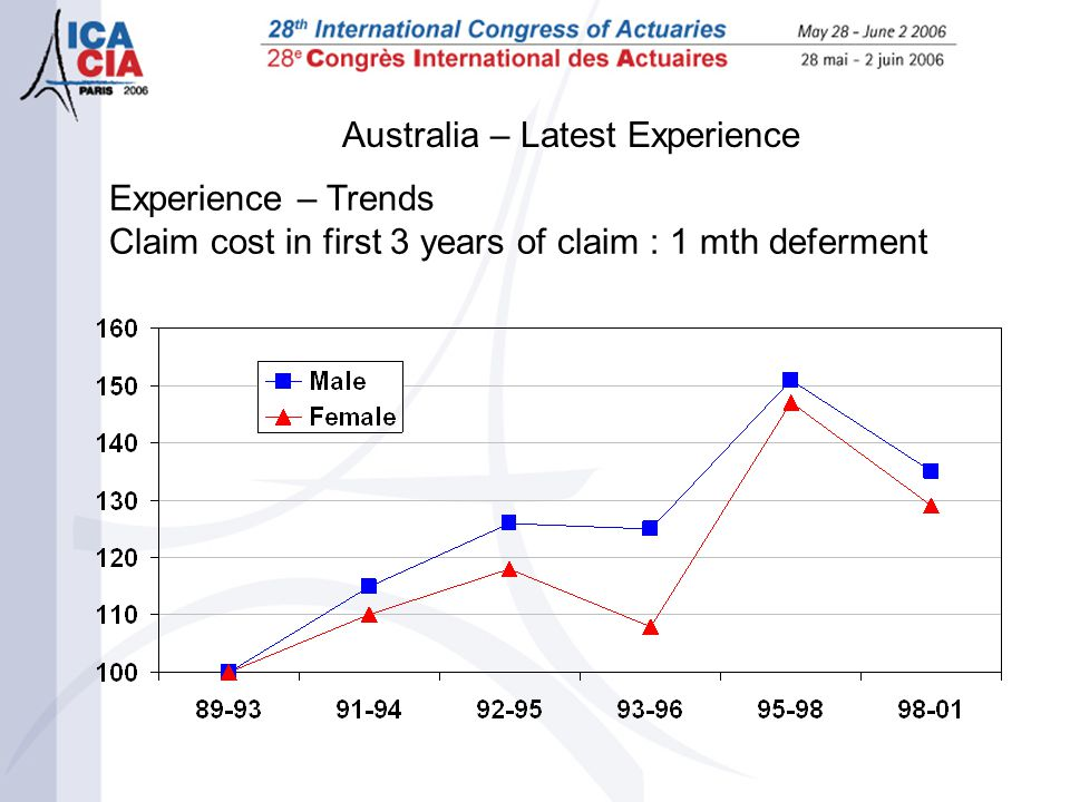 Australia – Latest Experience Experience – Trends Claim cost in first 3 years of claim : 1 mth deferment