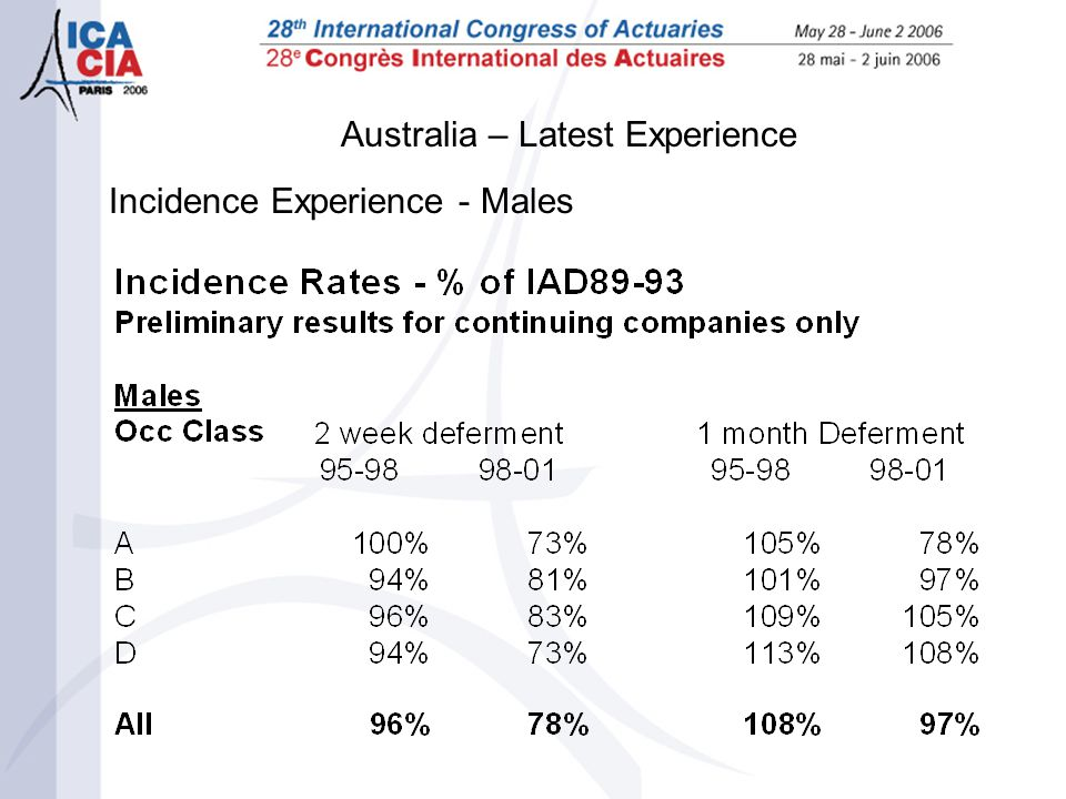 Australia – Latest Experience Incidence Experience - Males