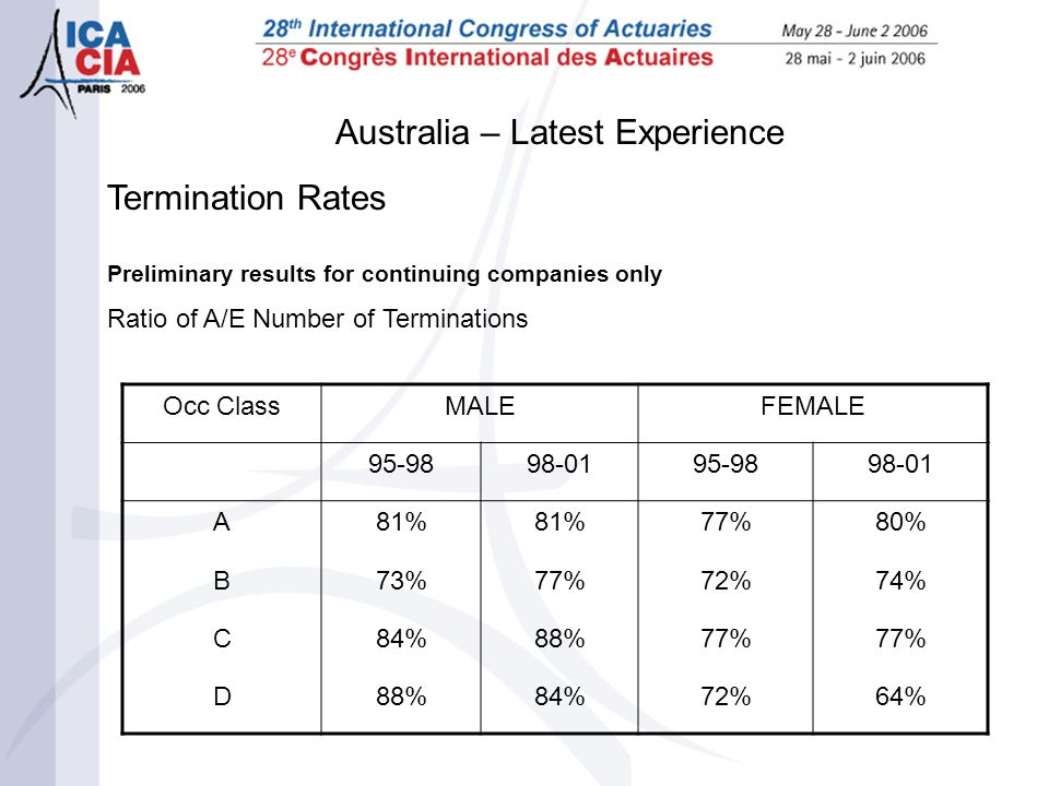 Australia – Latest Experience Termination Rates Preliminary results for continuing companies only Ratio of A/E Number of Terminations Occ ClassMALEFEM