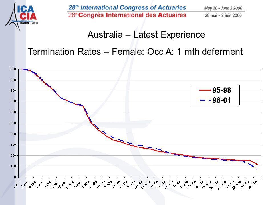 Australia – Latest Experience Termination Rates – Female: Occ A: 1 mth deferment