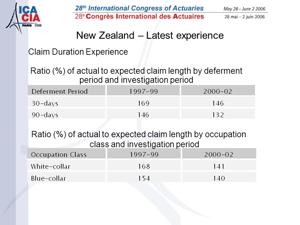 New Zealand – Latest experience Claim Duration Experience Ratio (%) of actual to expected claim length by deferment period and investigation period Ra