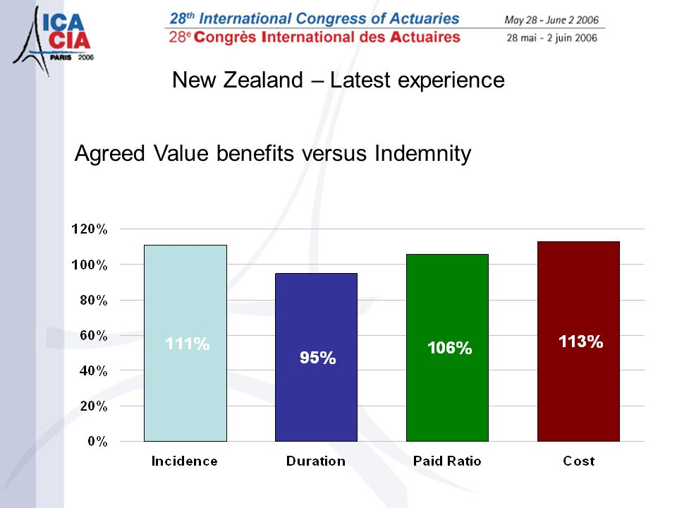 New Zealand – Latest experience Agreed Value benefits versus Indemnity
