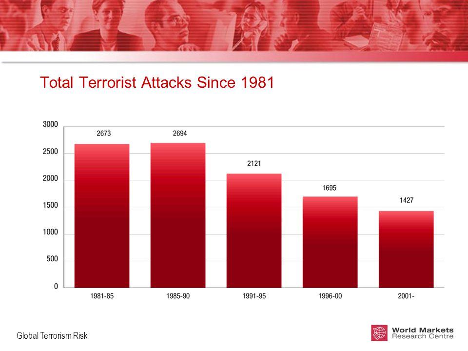 Global Terrorism Risk Total Terrorist Attacks Since 1981