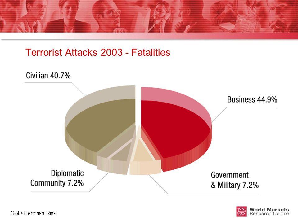 Global Terrorism Risk Terrorist Attacks 2003 - Fatalities