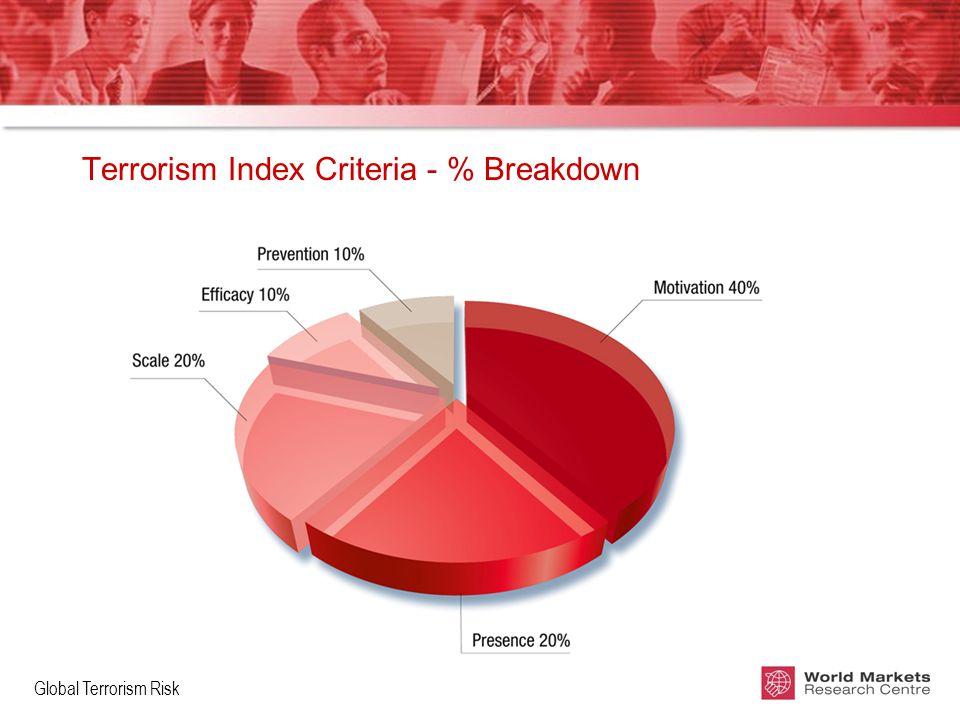 Global Terrorism Risk Terrorism Index Criteria - % Breakdown