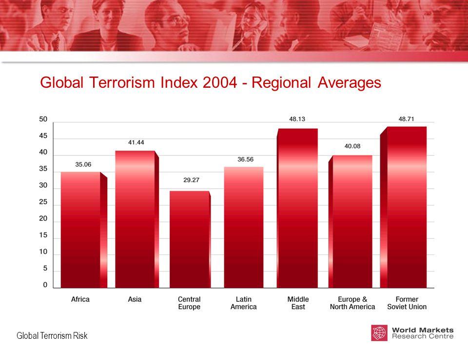 Global Terrorism Risk Global Terrorism Index 2004 - Regional Averages