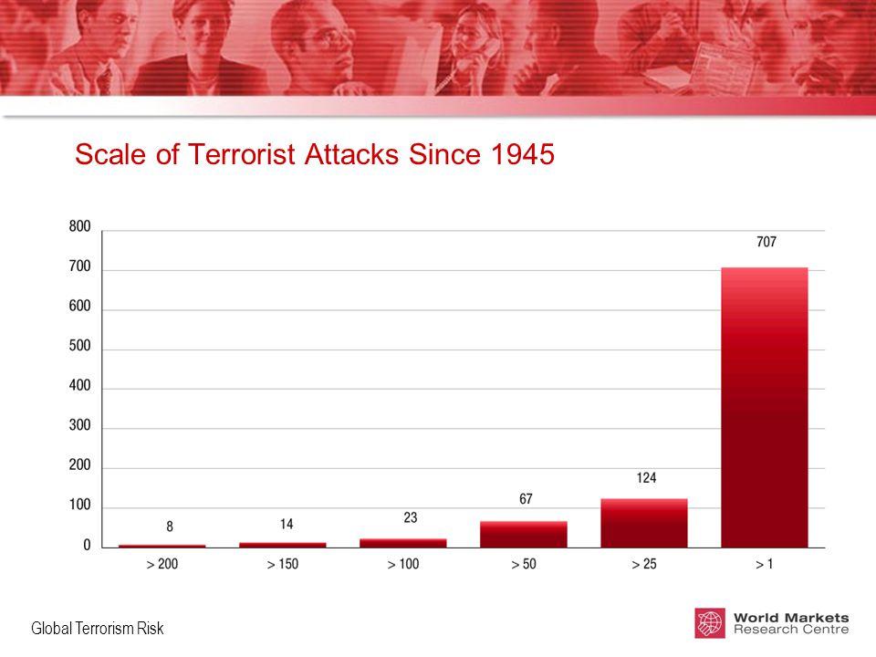 Global Terrorism Risk Scale of Terrorist Attacks Since 1945
