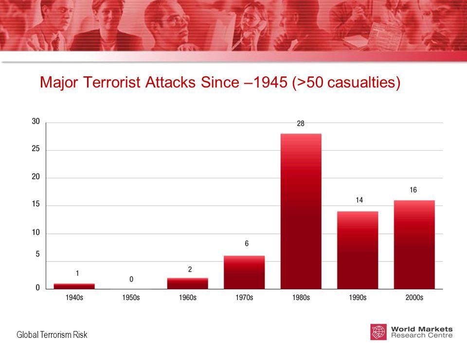 Global Terrorism Risk Major Terrorist Attacks Since –1945 (>50 casualties)