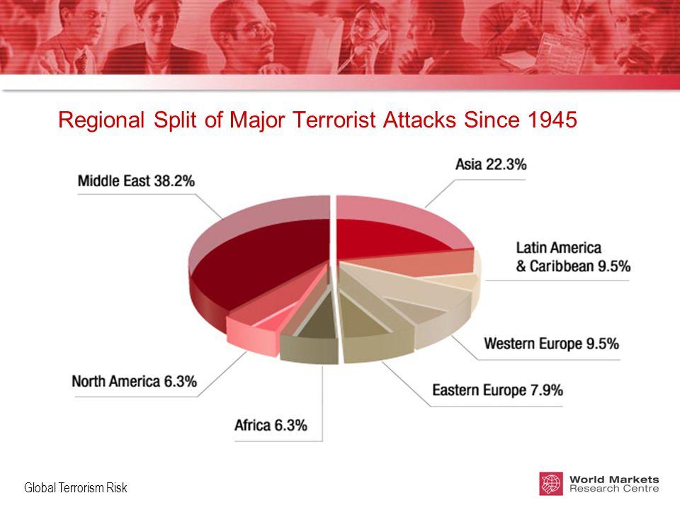 Global Terrorism Risk Regional Split of Major Terrorist Attacks Since 1945