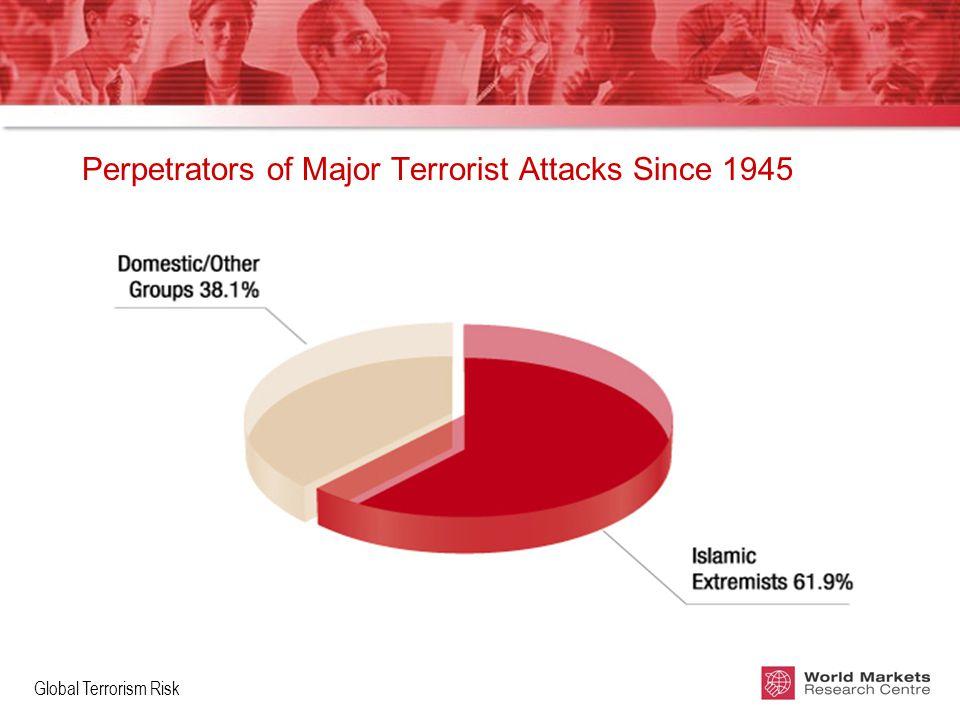 Global Terrorism Risk Perpetrators of Major Terrorist Attacks Since 1945