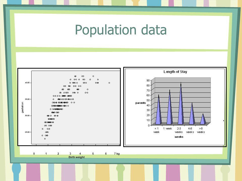 Population data 0 1 2 3 4 5 6 7 kg Birth weight