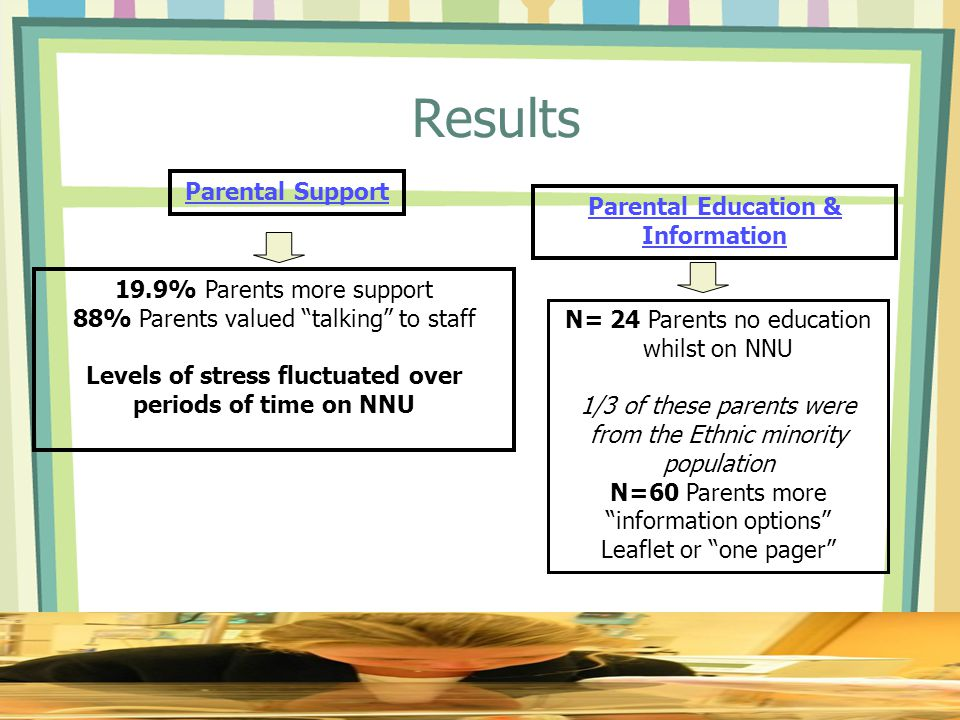 Results 19.9% Parents more support 88% Parents valued talking to staff Levels of stress fluctuated over periods of time on NNU Parental Support Parental Education & Information N= 24 Parents no education whilst on NNU 1/3 of these parents were from the Ethnic minority population N=60 Parents more information options Leaflet or one pager