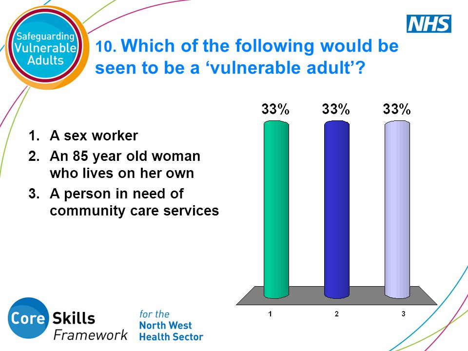 10. Which of the following would be seen to be a 'vulnerable adult'? 1.A sex worker 2.An 85 year old woman who lives on her own 3.A person in need of