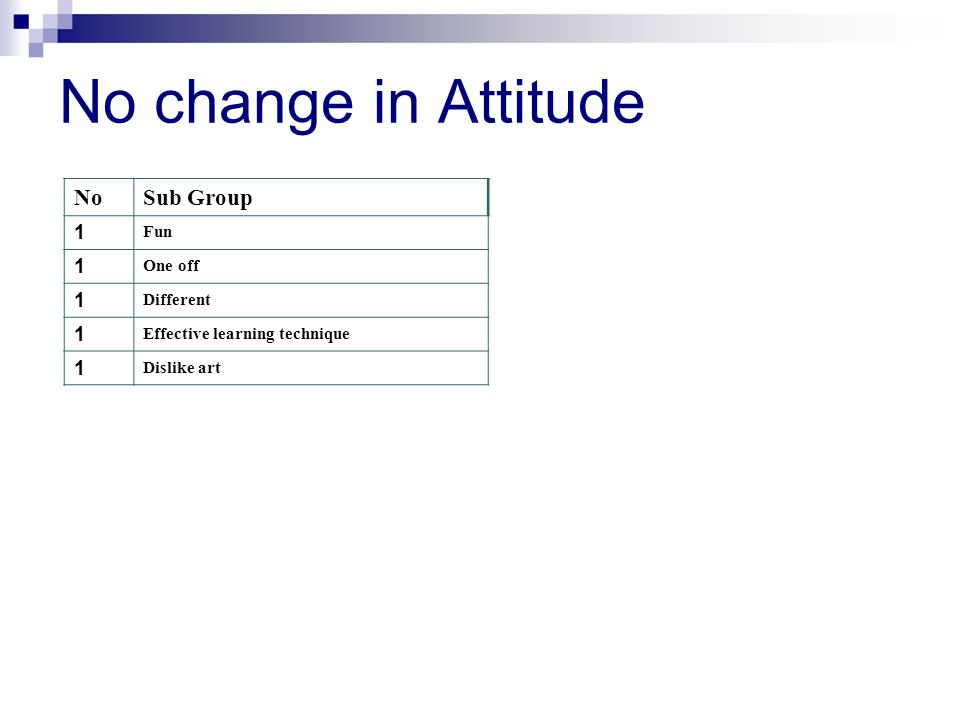 No change in Attitude NoSub Group 1 Fun 1 One off 1 Different 1 Effective learning technique 1 Dislike art