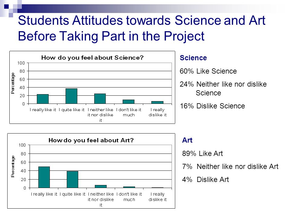 Students Attitudes towards Science and Art Before Taking Part in the Project Science 60% Like Science 24% Neither like nor dislike.