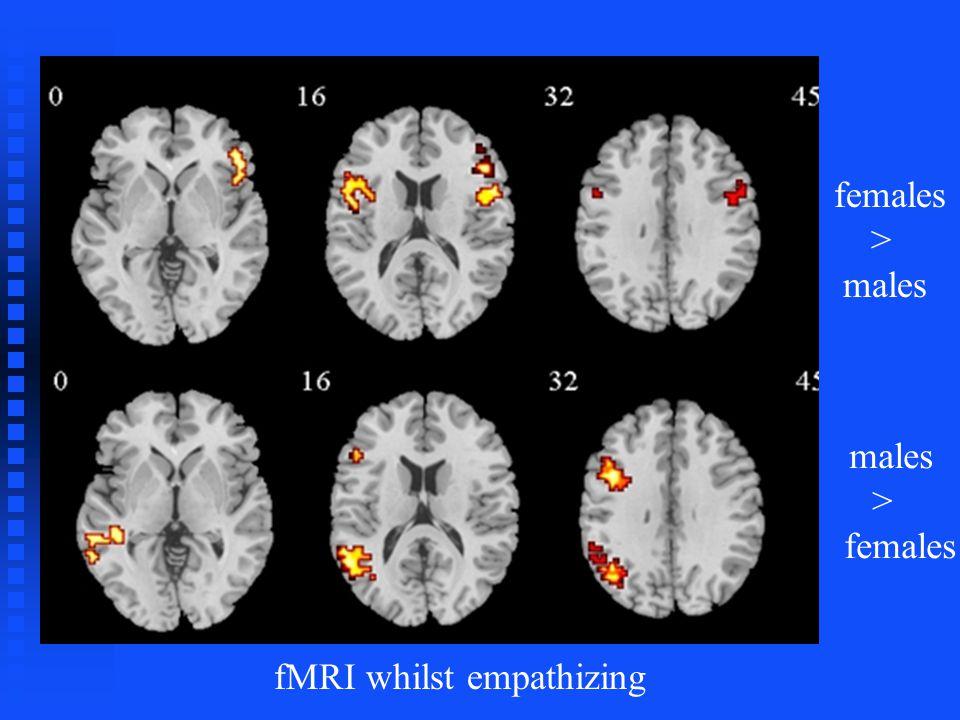 females > males > females fMRI whilst empathizing