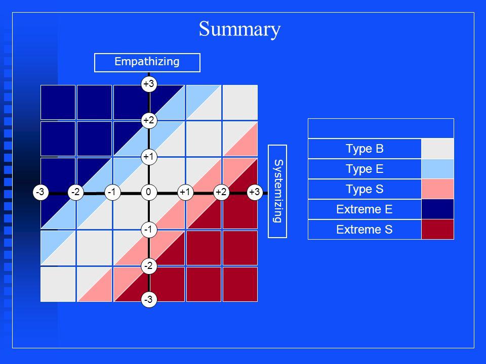 +1 0 +3 +1-2-3 -2 -3 +2+3 +2 Empathizing Systemizing Extreme S Type B Type E Type S Extreme E Summary