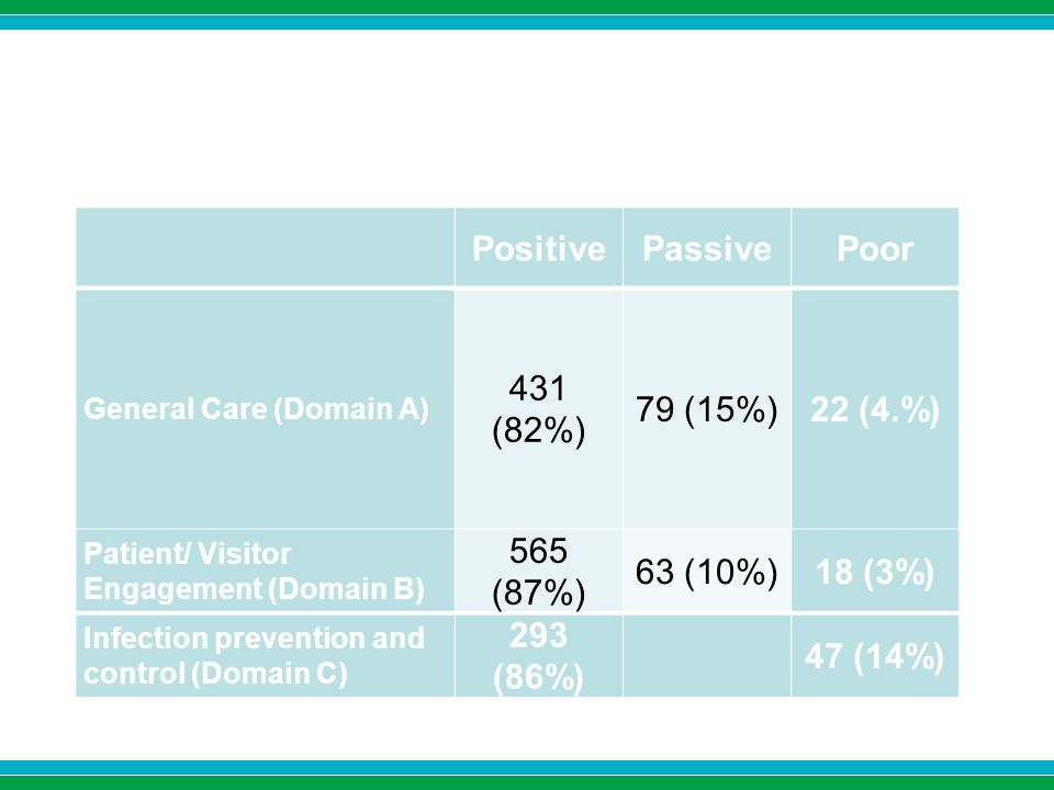 PositivePassivePoor General Care (Domain A) 431 (82%) 79 (15%)22 (4.%) Patient/ Visitor Engagement (Domain B) 565 (87%) 63 (10%)18 (3%) Infection prevention and control (Domain C) 293 (86%) 47 (14%)