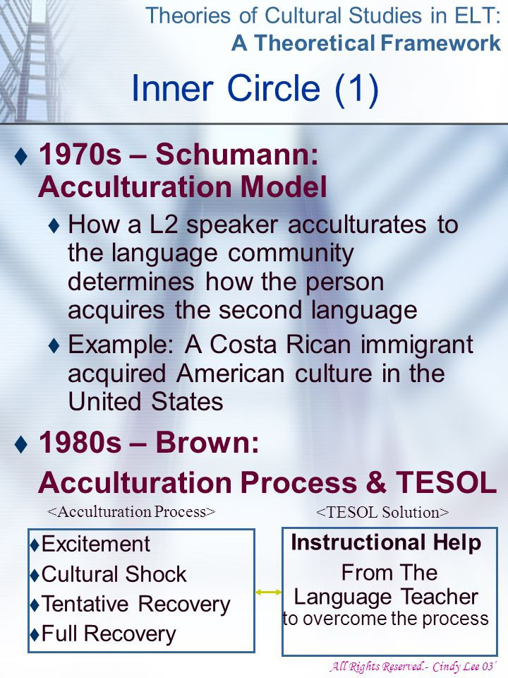 All Rights Reserved.- Cindy Lee 03' Theories of Cultural Studies in ELT: A Theoretical Framework  1970s – Schumann: Acculturation Model  How a L2 speaker acculturates to the language community determines how the person acquires the second language  Example: A Costa Rican immigrant acquired American culture in the United States Inner Circle (1)  1980s – Brown: Acculturation Process & TESOL  Excitement  Cultural Shock  Tentative Recovery  Full Recovery Instructional Help From The Language Teacher to overcome the process
