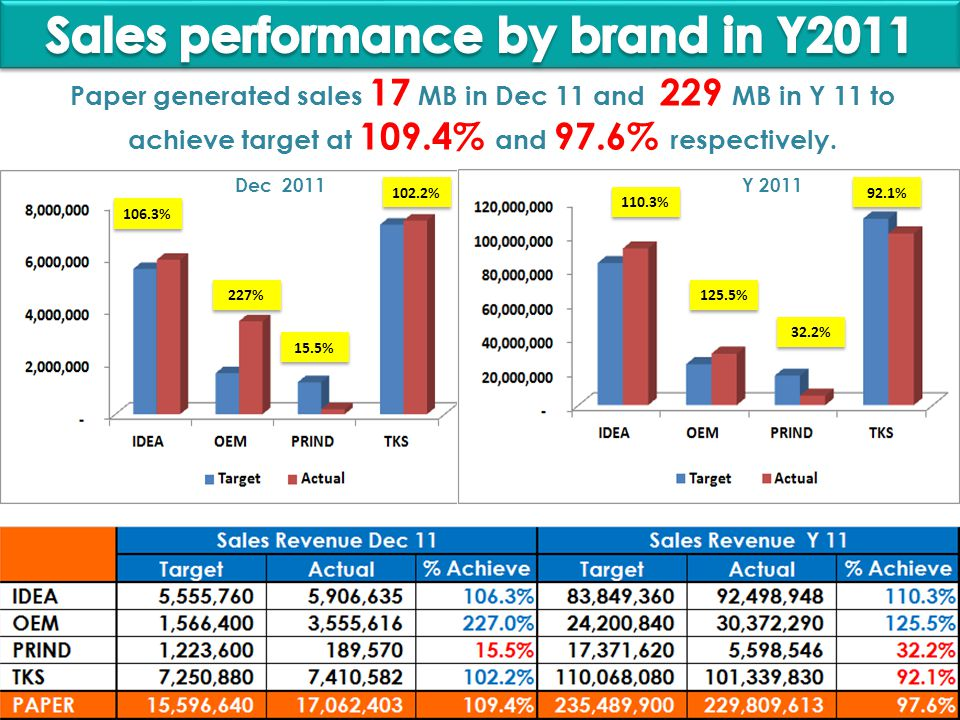 Paper generated sales 17 MB in Dec 11 and 229 MB in Y 11 to achieve target at 109.4% and 97.6% respectively.