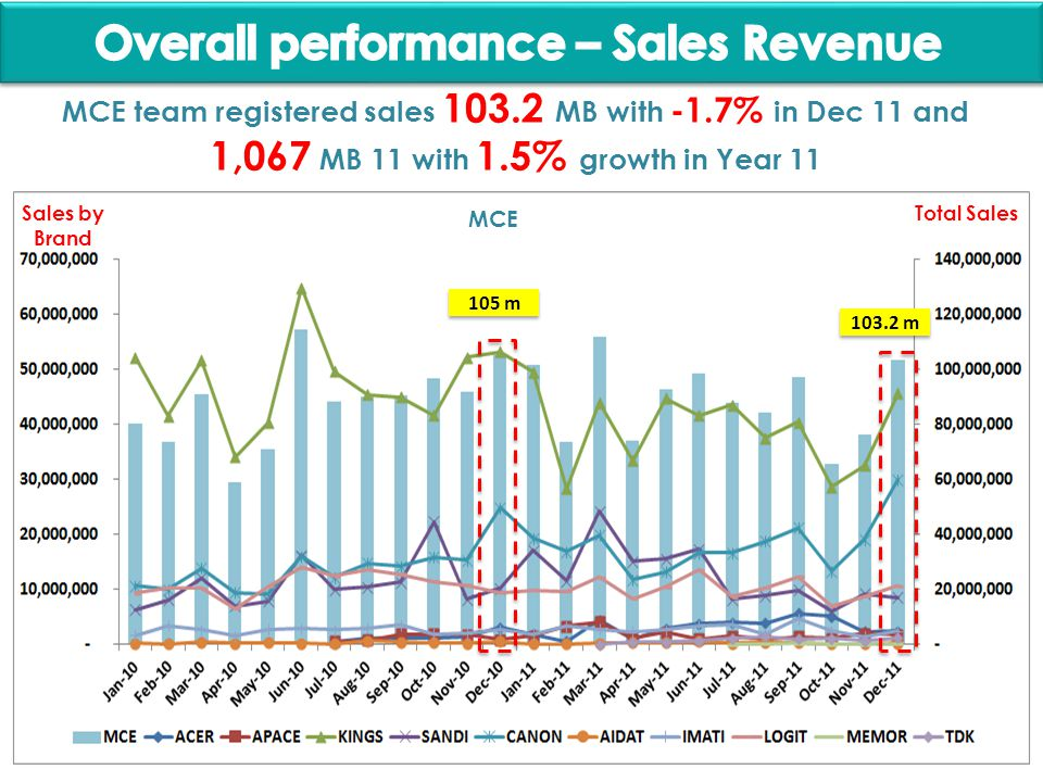 105 m 103.2 m MCE team registered sales 103.2 MB with -1.7% in Dec 11 and 1,067 MB 11 with 1.5% growth in Year 11 MCE Sales by Brand Total Sales