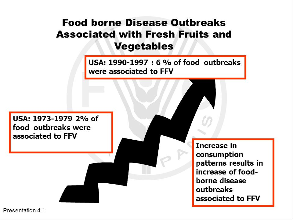 FOOD BORNE DISEASES OUTBREAKS IN USA BY TYPE OF FOOD 1995-1999.