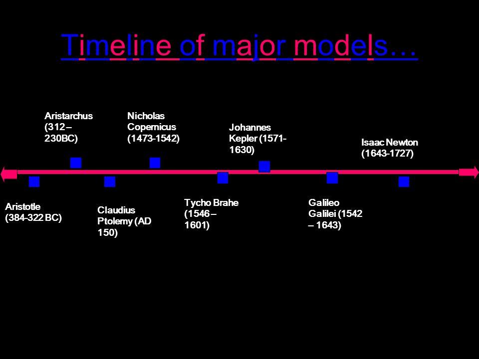 Timeline of major models… Aristotle (384-322 BC) Claudius Ptolemy (AD 150) Aristarchus (312 – 230BC) Nicholas Copernicus (1473-1542) Tycho Brahe (1546