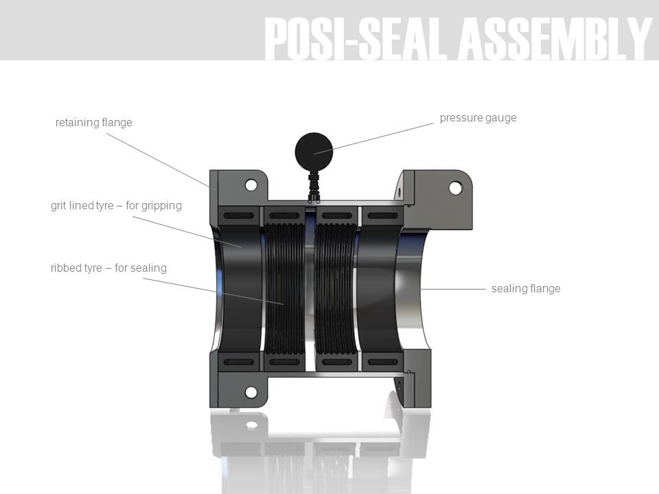 POSI-SEAL ASSEMBLY sealing flange pressure gauge retaining flange grit lined tyre – for gripping ribbed tyre – for sealing