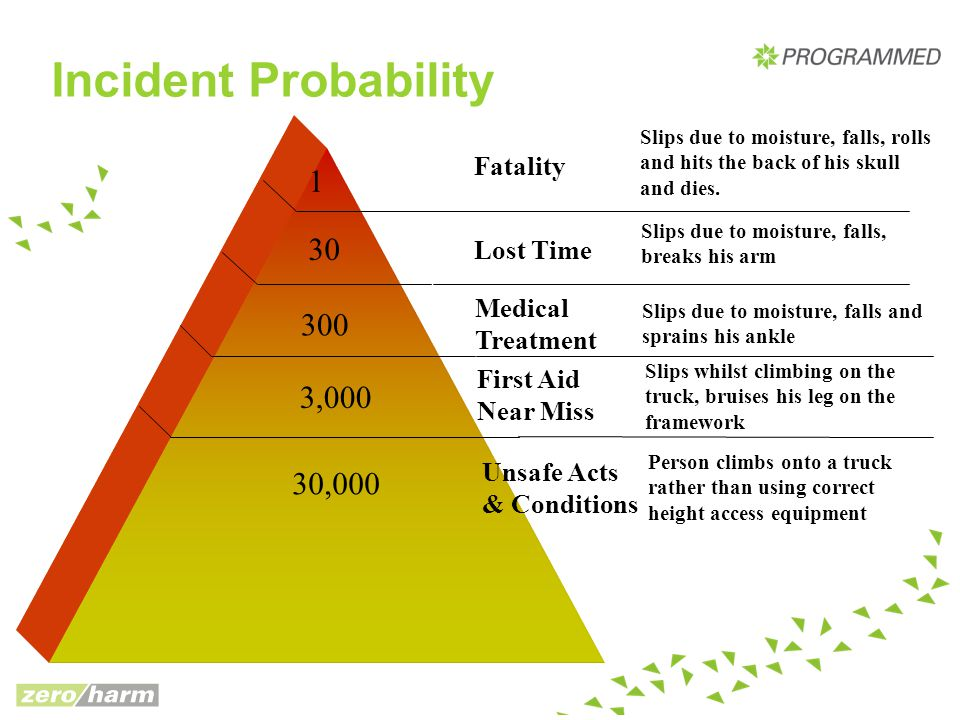 Incident Probability Fatality Slips due to moisture, falls, rolls and hits the back of his skull and dies. 1 Lost Time Slips due to moisture, falls, b