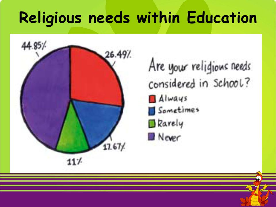 Religious needs within Education