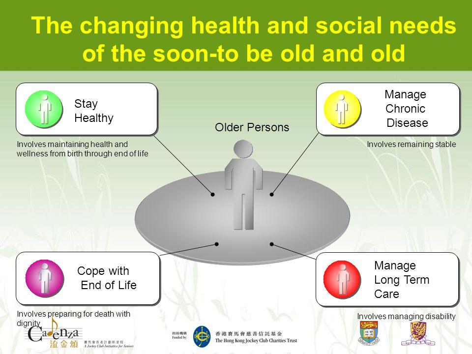 60 70 80 90 AgeAge 2000's2000's 1990's1990's 1980's1980's Source: Dr.