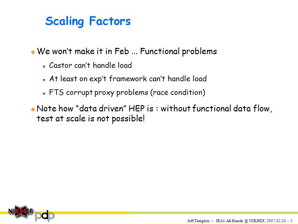 Jeff Templon – JRA1 All-Hands @ NIKHEF, 2007.02.20 - 5 Scaling Factors u We won't make it in Feb...