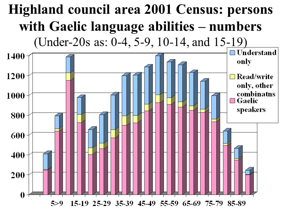 Highland – Gaelic language abilities by age 2001 Census  Note: The 'Read/write, other combinations' category contained a very small number of persons (unknown but fewer than 58) able to speak and write but not read Gaelic.