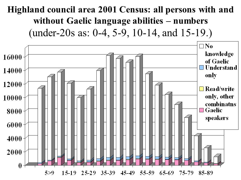 Highland – Gaelic language abilities by age 2001 Census  Gaelic speakers in the 3-15 age-group as a proportion of all Gaelic speakers aged 3+ was: 17.2% in 2001, compared with: 13.6% in 1991, 11.0% in 1981, and: 9.2% in 1971.