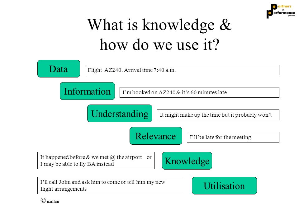 What is knowledge & how do we use it? Data Information Understanding Relevance Knowledge Utilisation © n.allan Flight AZ240. Arrival time 7:40 a.m. I'