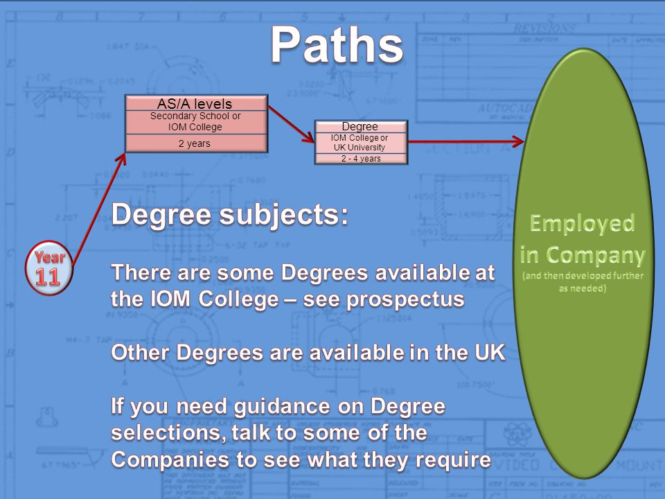 AS/A levels Secondary School or IOM College 2 years Degree IOM College or UK University 2 - 4 years