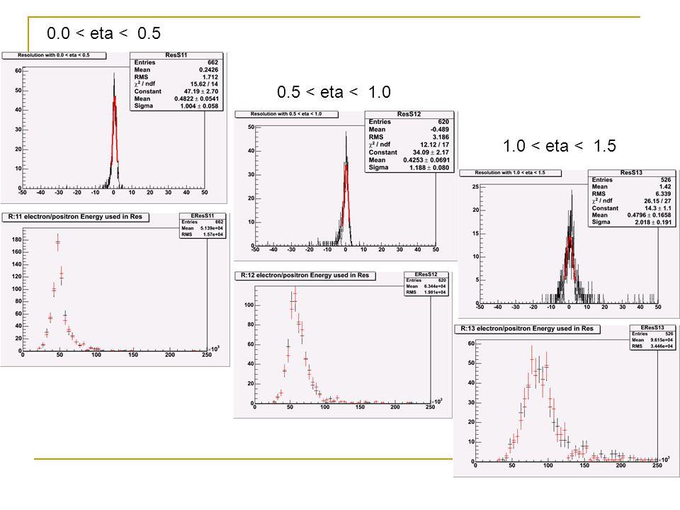 Resolution at different eta's 2.0 < eta < 2.51.5 < eta < 2.0