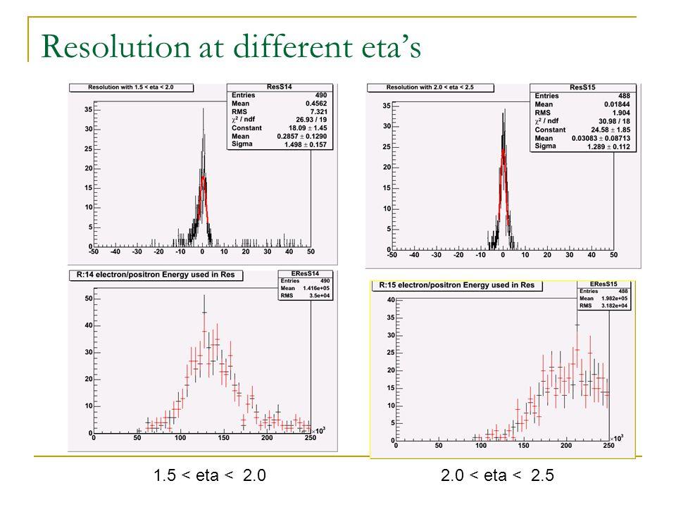RMS (Black) and Sigma (Red) at eta