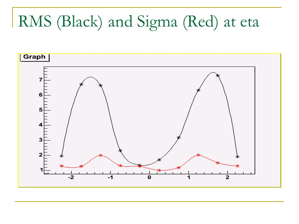Identifying electrons: Pt hasTrack and Pt < 20GeV egammaisEM