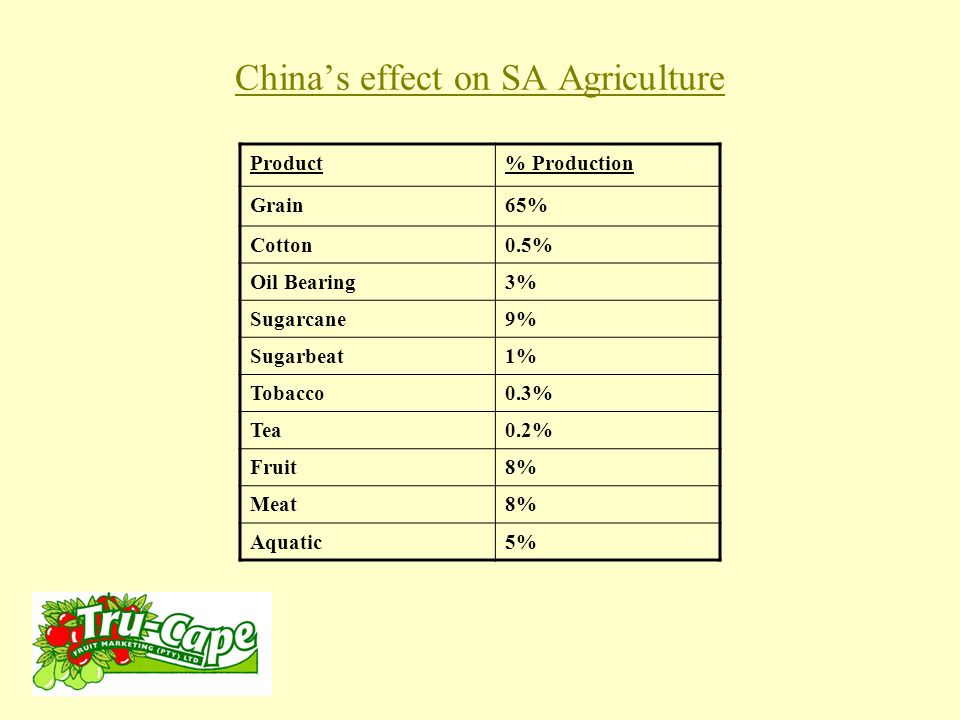China's effect on SA Agriculture Product% Production Grain65% Cotton0.5% Oil Bearing3% Sugarcane9% Sugarbeat1% Tobacco0.3% Tea0.2% Fruit8% Meat8% Aquatic5%