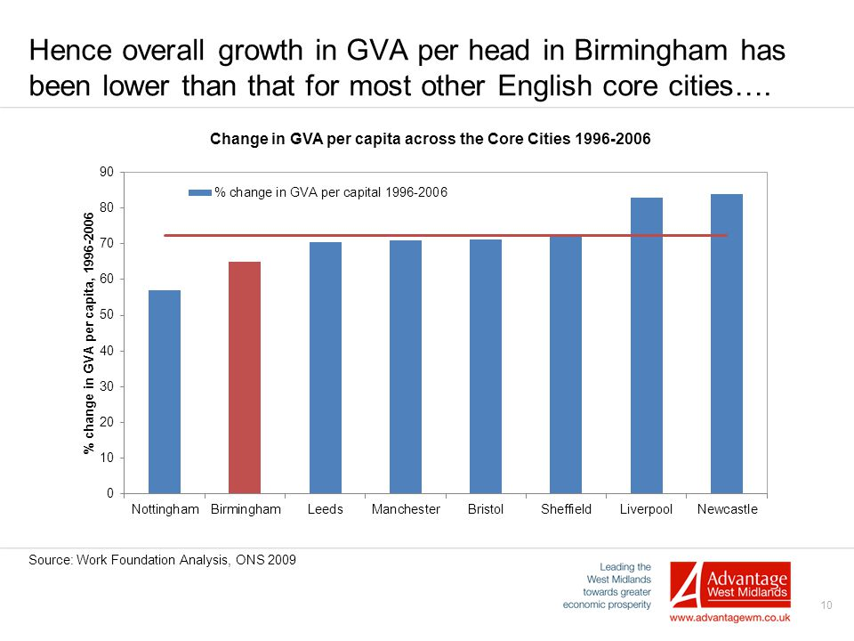 10 Hence overall growth in GVA per head in Birmingham has been lower than that for most other English core cities….