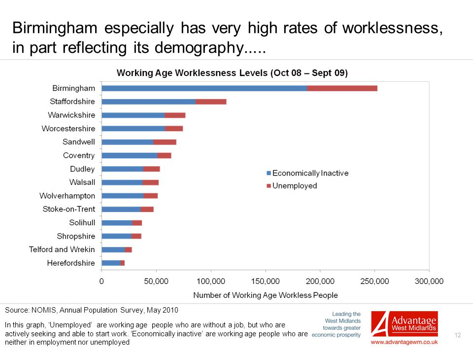 12 Birmingham especially has very high rates of worklessness, in part reflecting its demography.....