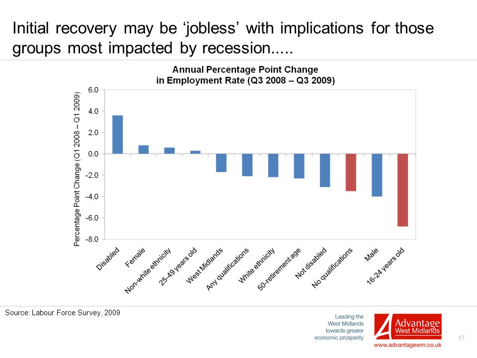 17 Initial recovery may be 'jobless' with implications for those groups most impacted by recession..... Source: Labour Force Survey, 2009