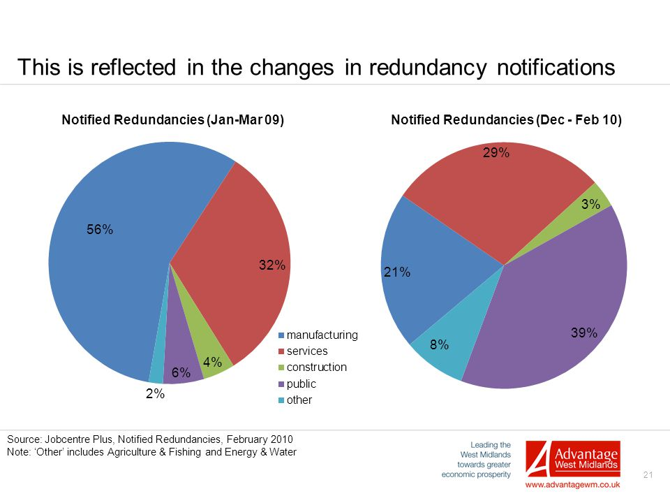 21 This is reflected in the changes in redundancy notifications Source: Jobcentre Plus, Notified Redundancies, February 2010 Note: 'Other' includes Ag