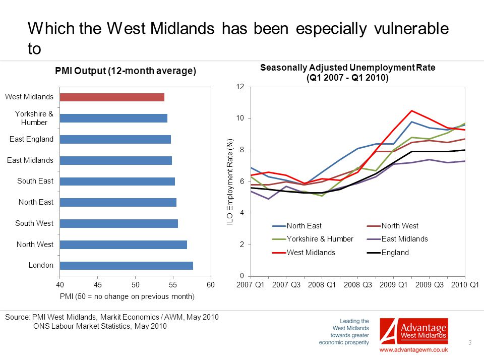 3 Which the West Midlands has been especially vulnerable to Source: PMI West Midlands, Markit Economics / AWM, May 2010 ONS Labour Market Statistics,