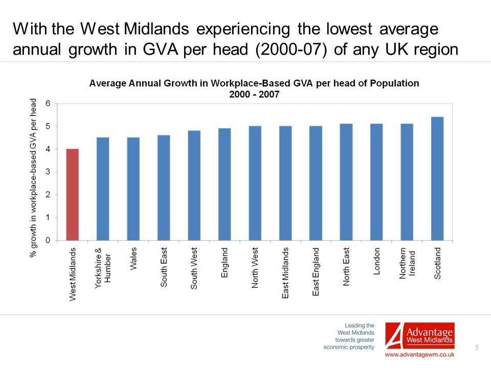 5 With the West Midlands experiencing the lowest average annual growth in GVA per head (2000-07) of any UK region